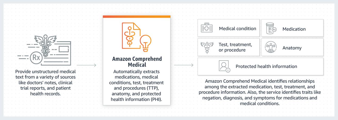 Amazon Comprehend Medical