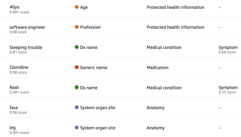 Amazon Comprehend Medical 3